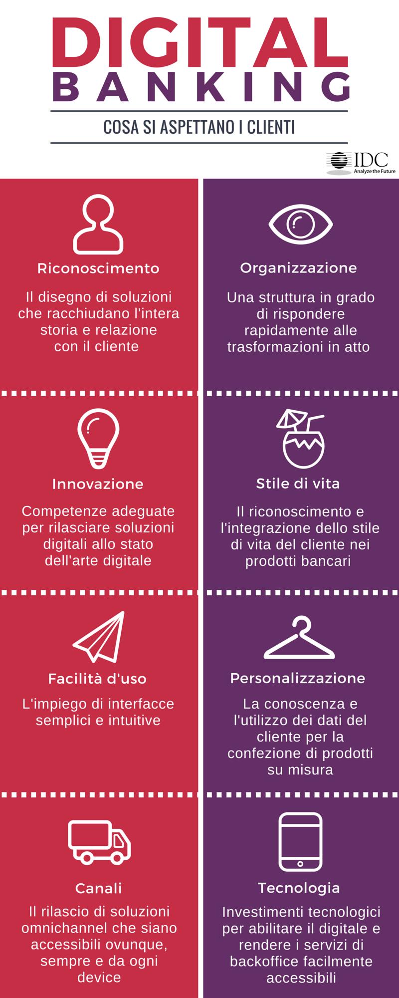 Infografica - Digital Banking