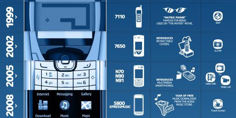 Nokia: dagli anni d'oro alla caduta
