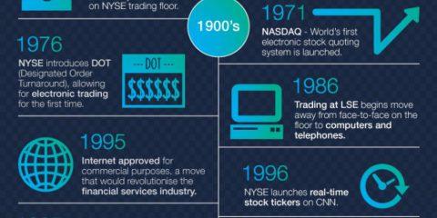 Tecnologia e commercio: due secoli di storia