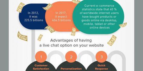 A che serve la live chat nell' ecommerce?