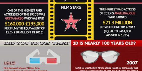 Come è cambiato il cinema?