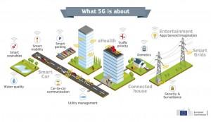 Di cosa parliamo quando parliamo di 5G