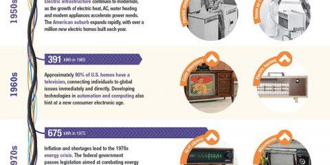 Storia del consumo elettrico
