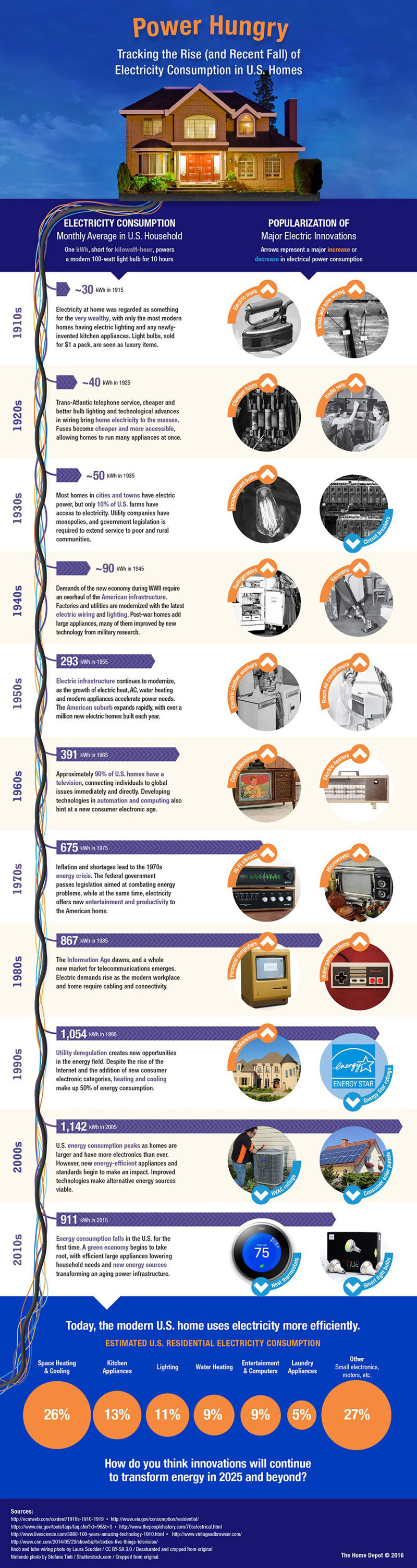 History-of-Electricity-Consumption-Infographic