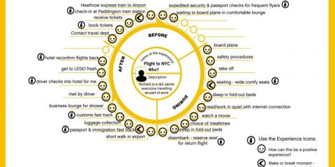 dcx. 4 suggerimenti per realizzare la tua Customer Journey Map