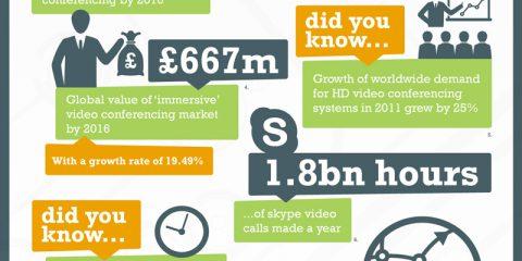 Video conferenze, il nuovo trend del 2016