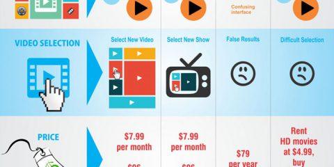 Netflix, Amazon, Huluplus, iTunes: qual è il servizio streaming migliore?