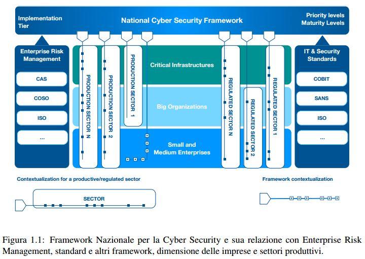 framework nazionale