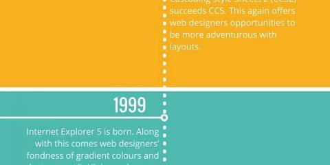 Com'è nato il web design? Ecco la storia