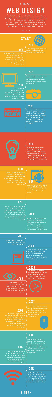 history-of-web-design