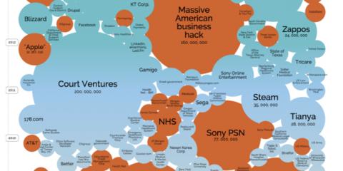 I più grandi data breach su scala globale