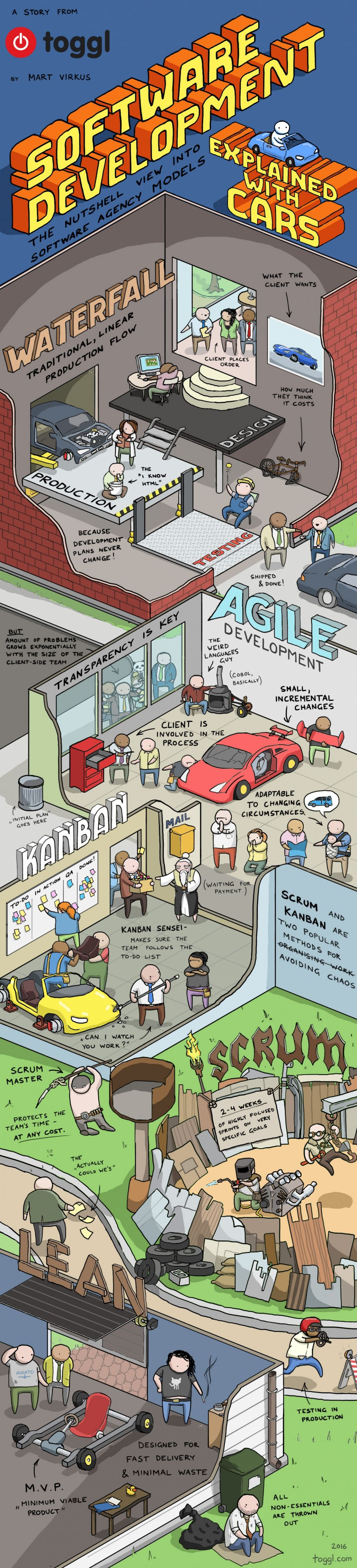 software-development-explained-with-cars_56b3abd983845_w1500