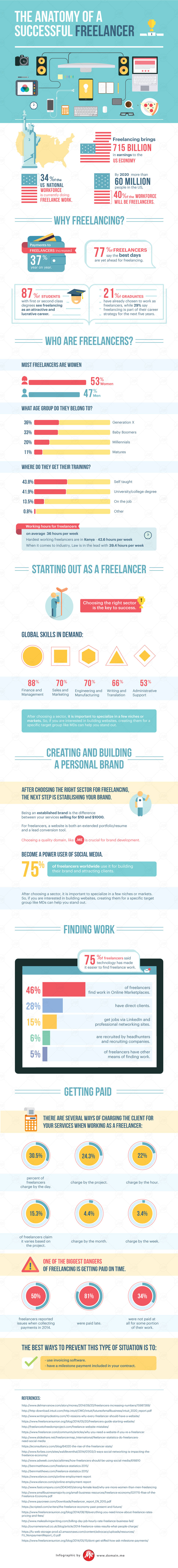 the-anatomy-of-a-successful-freelancer