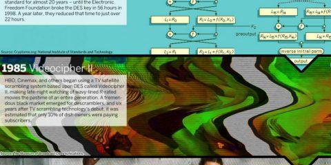 La storia della crittografia