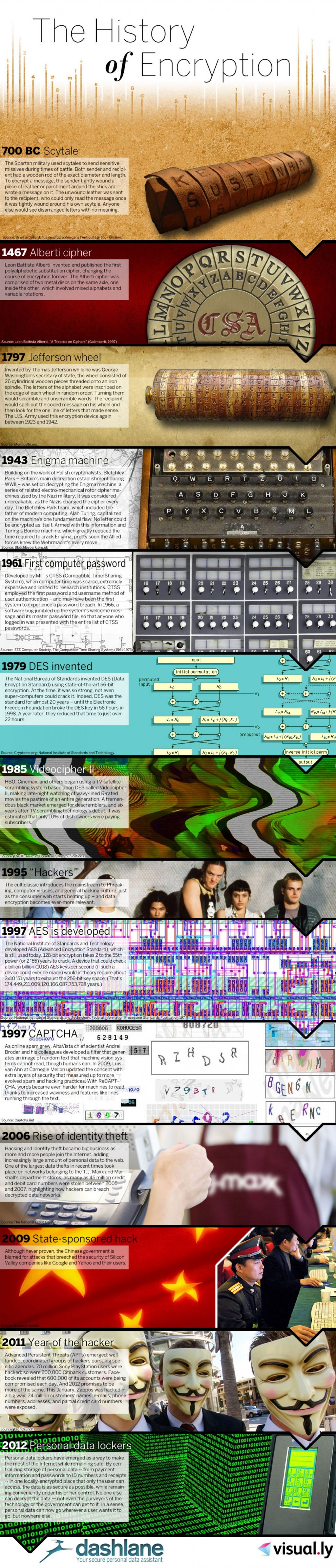the-history-of-encryption_502917bd24e69_w1500