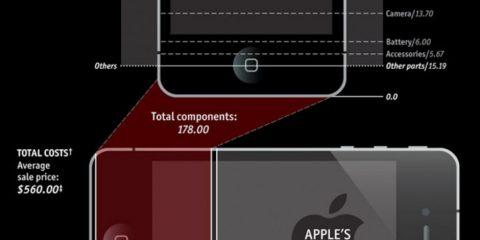 Quale è il costo reale di un iPhone 4 ?