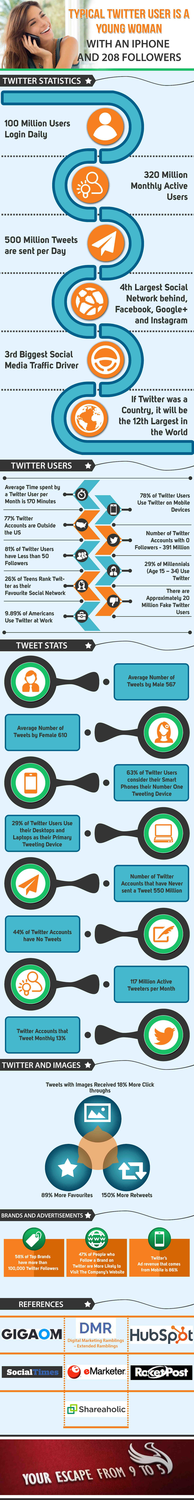 Average-Number-of-Twitter-Followers-is-208-Twitter-Stats-Infographic-v2