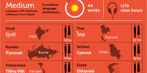 Quali sono le lingue più difficili da imparare?