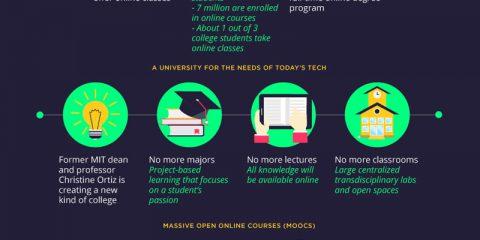 Il futuro della scuola è online?