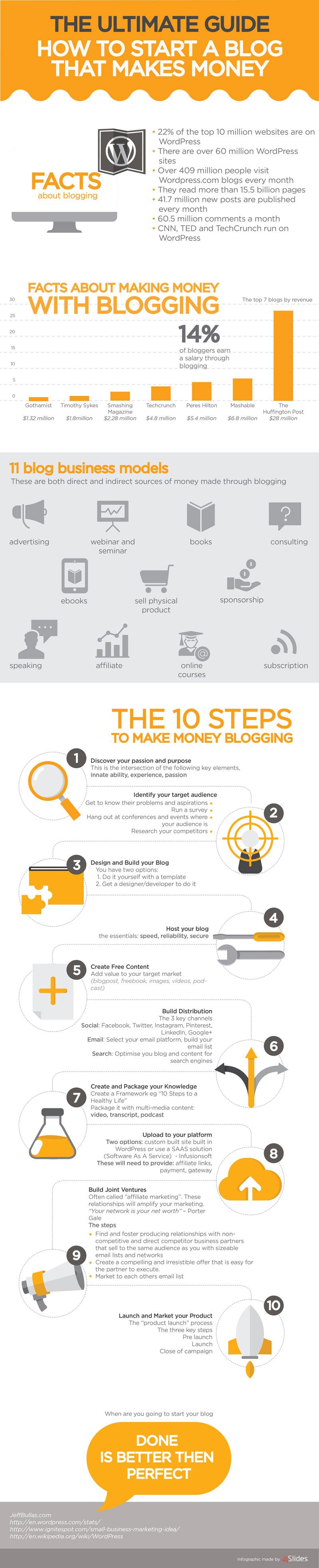 Ultimate-blogging-guide
