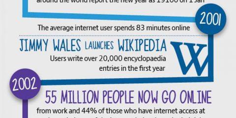 I 30 anni di Internet