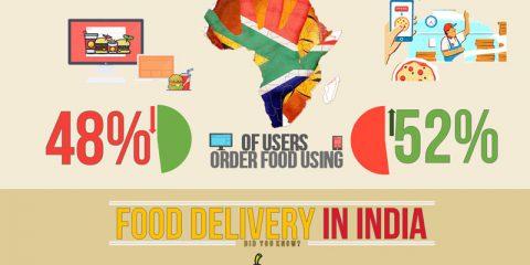 Ordinare cibo online nel 2016