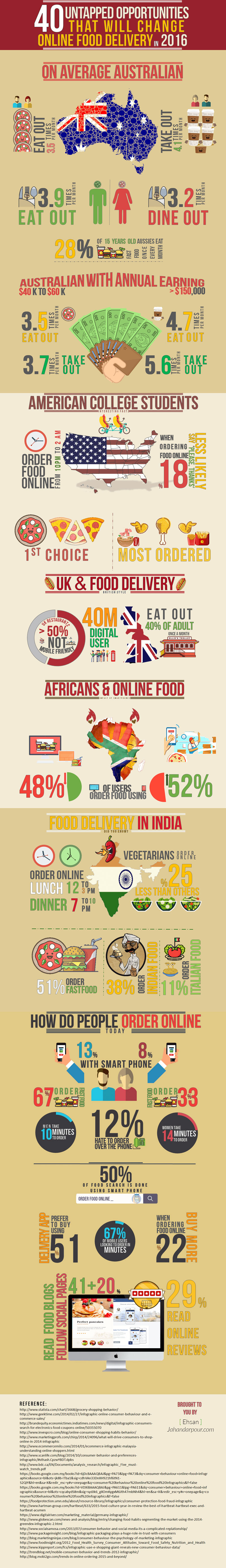 online-food-order-and-delivery-facts