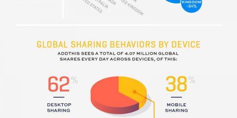 Pc vs Mobile: Ecco come cambiano le nostre abitudini sul web