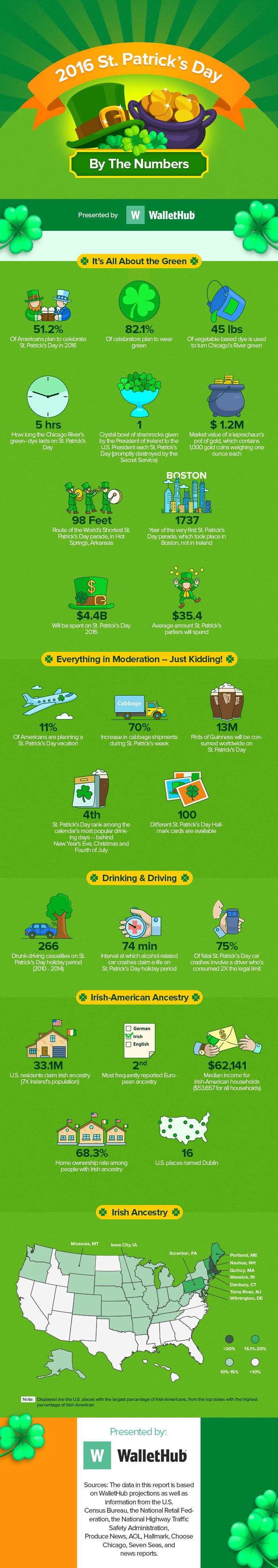 st.-patricks-day-by-the-numbers