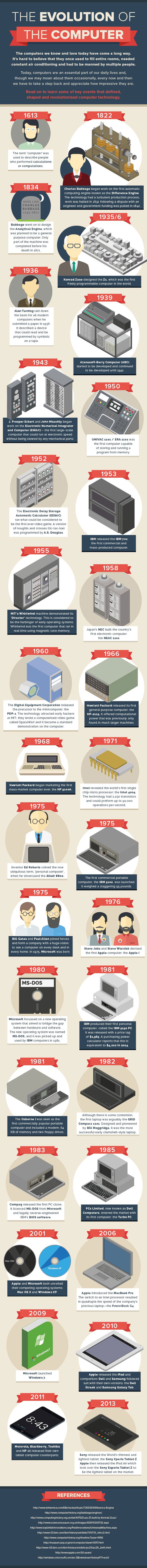 the_evolution_of_computer_infographic