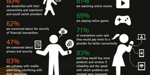 SosTech. Telefonia mobile: il 60% degli utenti smartphone pronto a cambiare operatore