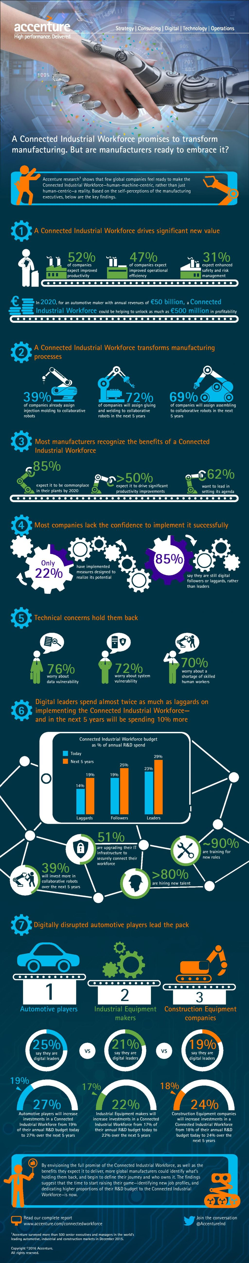 Accenture-Connected-Industrial-Workforce-Infographic-page-001