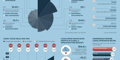 Tutto il valore del cloud