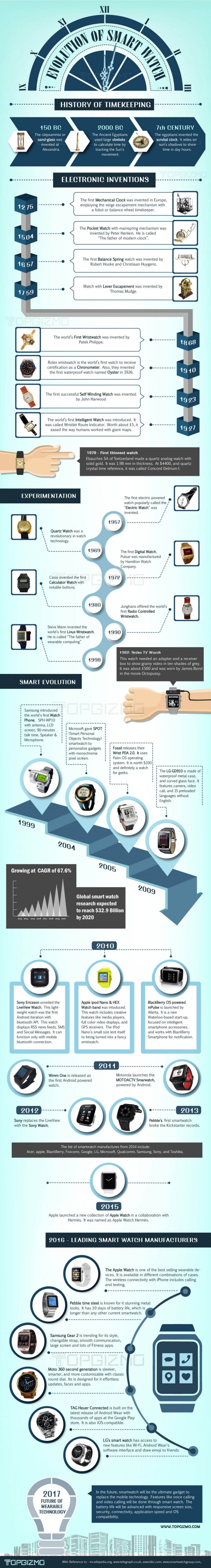 evolution-of-smartwatches-with-time_56e94c866d0ac_w1500