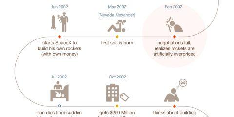 Elon Musk e il suo successo