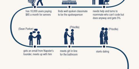 Nella vita di Mark Zuckerberg