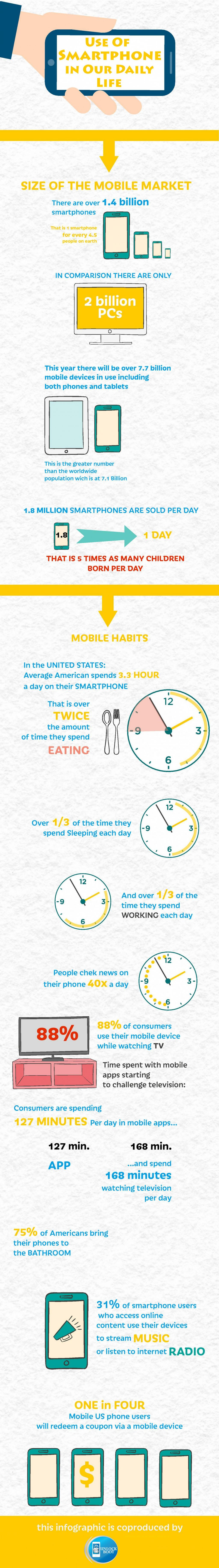 usage-of-smartphone-in-our-daily-life_56d79166cb7eb_w1500