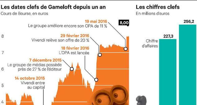 Gameloft-grafico