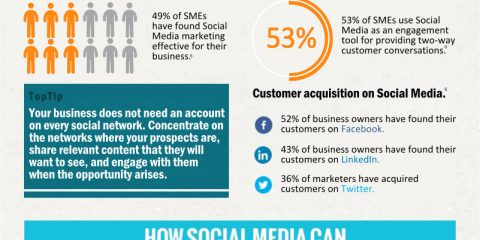 Ecco perchè i social media possono aiutare il tuo business