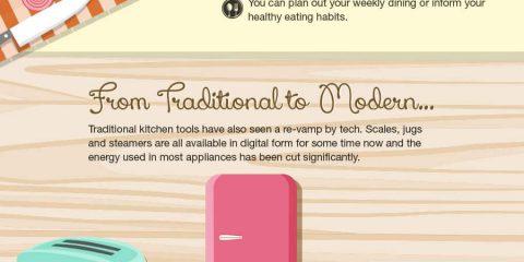 La cucina e le infiltrazioni tecnologiche