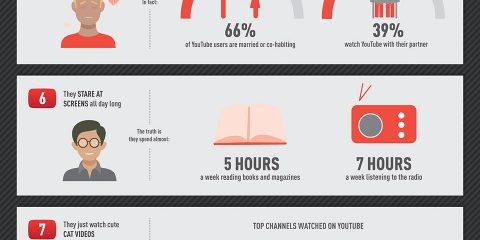 Miti da sfatare sugli utenti di Youtube