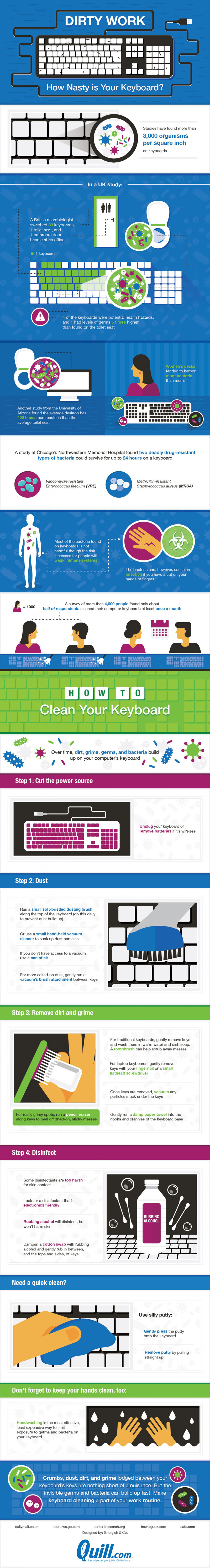 dirty-work-how-nasty-is-your-keyboard_563beb720a2d8_w1500