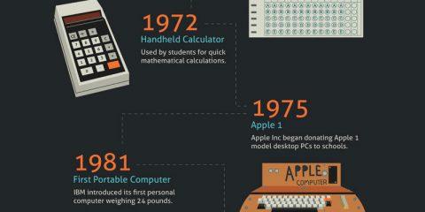 L'evoluzione tecnologica tra i banchi di scuola