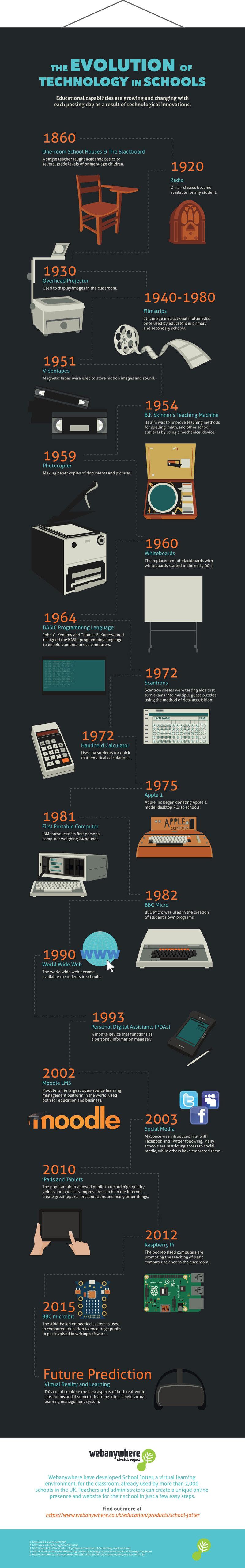 evolution-of-technology-800