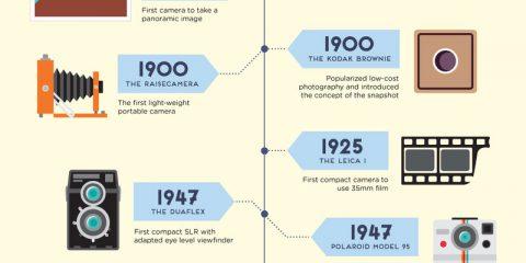 La storia della macchina fotografica