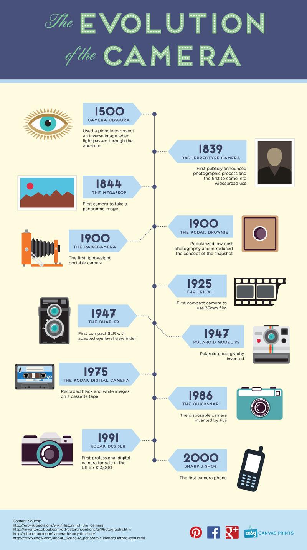 evolution-of-the-camera-800