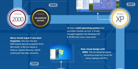 La storia di Microsoft Windows