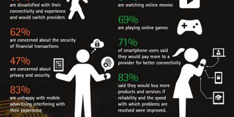 Accenture: ecco tutti i numeri del 'Digital Consumer' in Italia