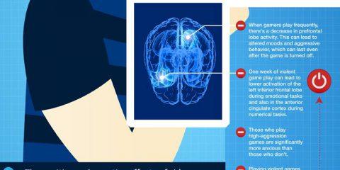 Neurologia e videogiochi