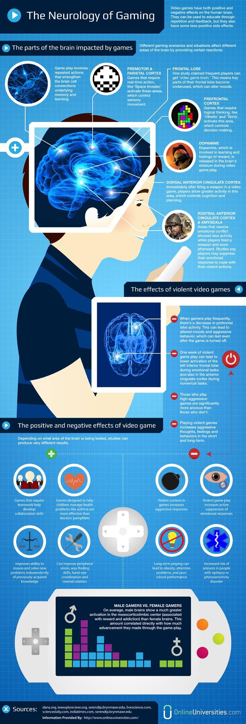 Optimized-Neurology-of-Gaming-800